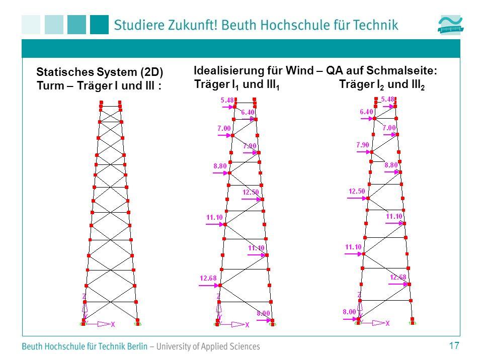 17 Statisches System (2D) Turm – Träger I und III : Idealisierung für Wind – QA auf Schmalseite: Träger I 1 und III 1 Träger I 2 und III 2