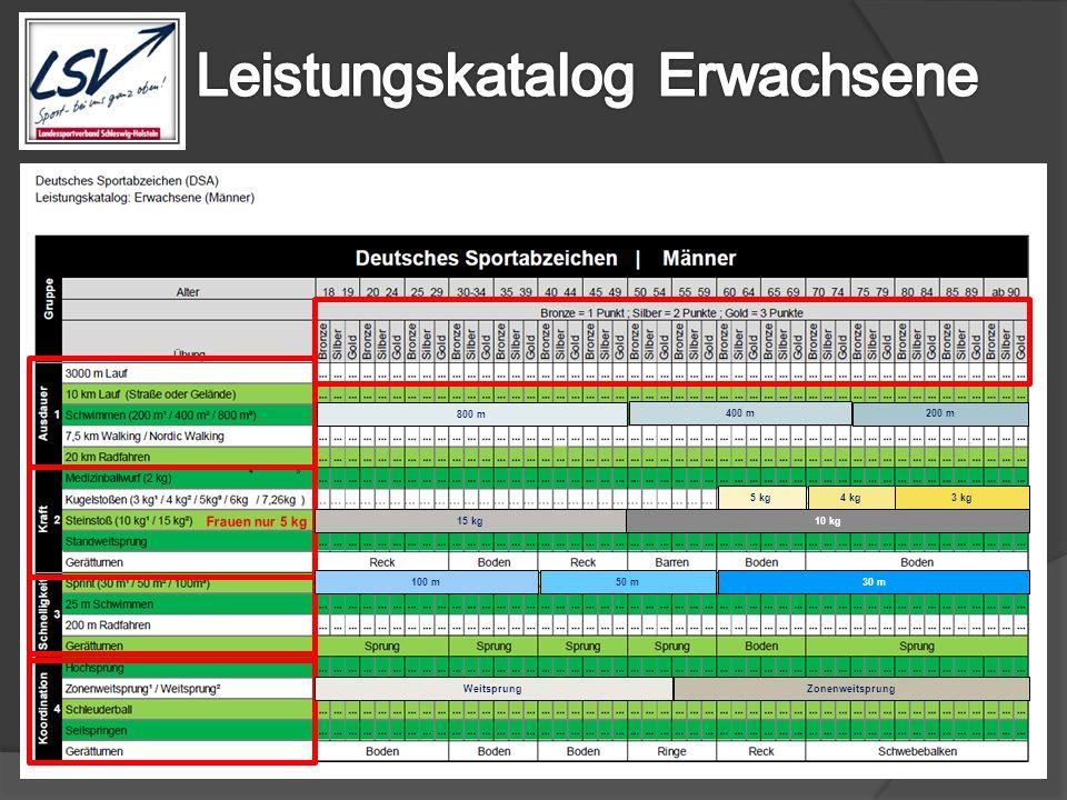 800 m 400 m 200 m ZonenweitsprungWeitsprung 100 m 50 m 30 m 15 kg10 kg 5 kg 4 kg3 kg