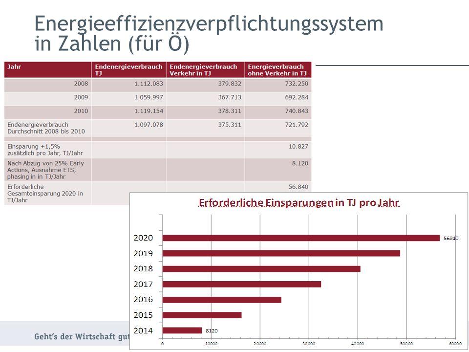 Energieeffizienzverpflichtungssystem in Zahlen (für Ö) 11