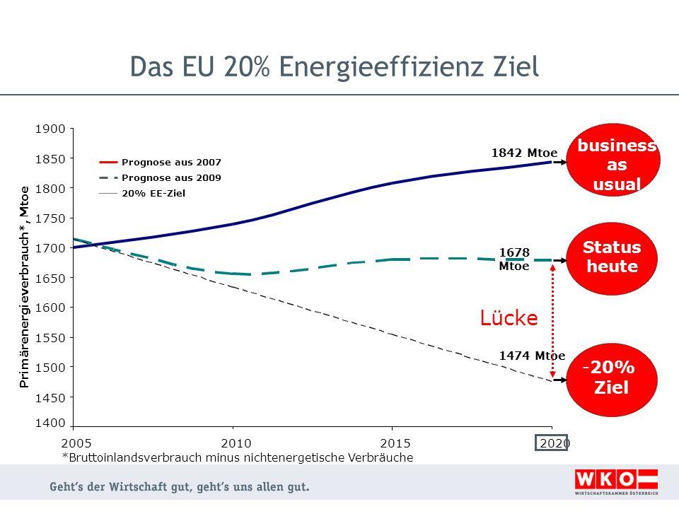Das EU 20% Energieeffizienz Ziel *Bruttoinlandsverbrauch minus nichtenergetische Verbräuche Prognose aus 2007 Prognose aus 2009 20% EE-Ziel