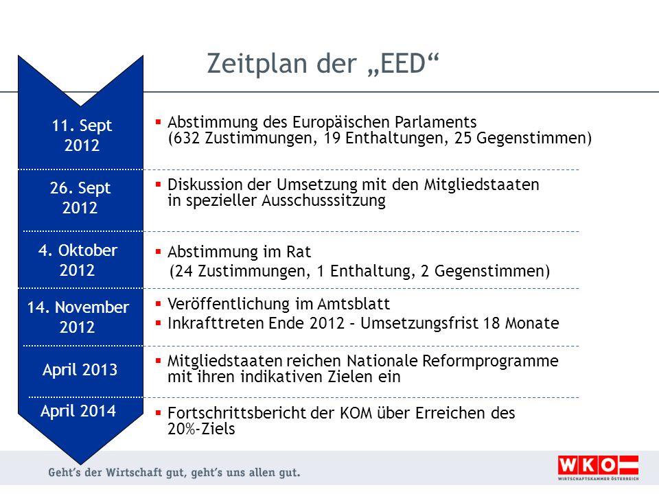 Zeitplan der EED Abstimmung des Europäischen Parlaments (632 Zustimmungen, 19 Enthaltungen, 25 Gegenstimmen) 11. Sept 2012 Diskussion der Umsetzung mi