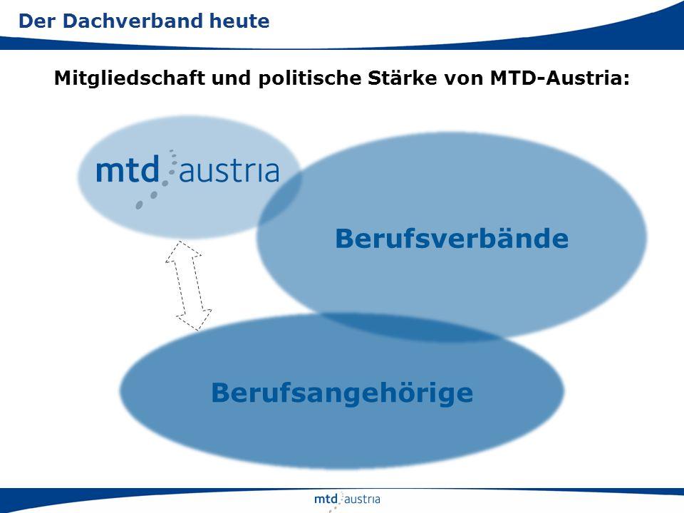 Mitgliedschaft und politische Stärke von MTD-Austria: Der Dachverband heute Berufsverbände Berufsangehörige