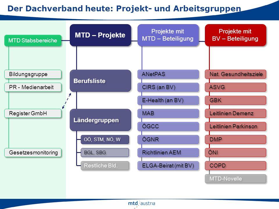 MTD – Projekte Projekte mit MTD – Beteiligung Projekte mit MTD – Beteiligung Projekte mit BV – Beteiligung Projekte mit BV – Beteiligung MTD Stabsbere