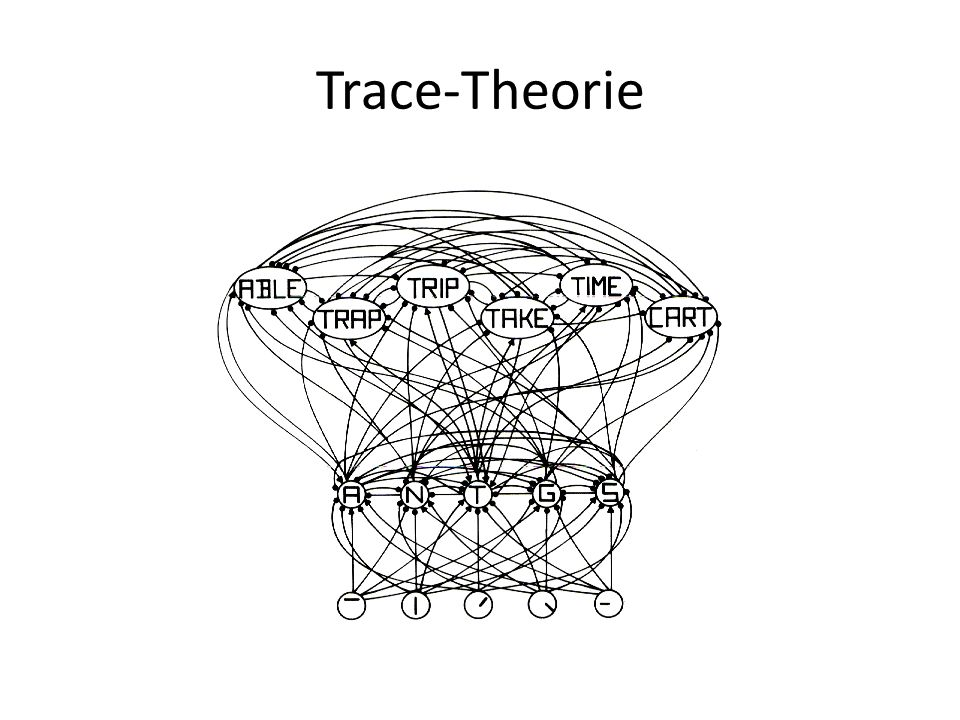 Trace-Theorie