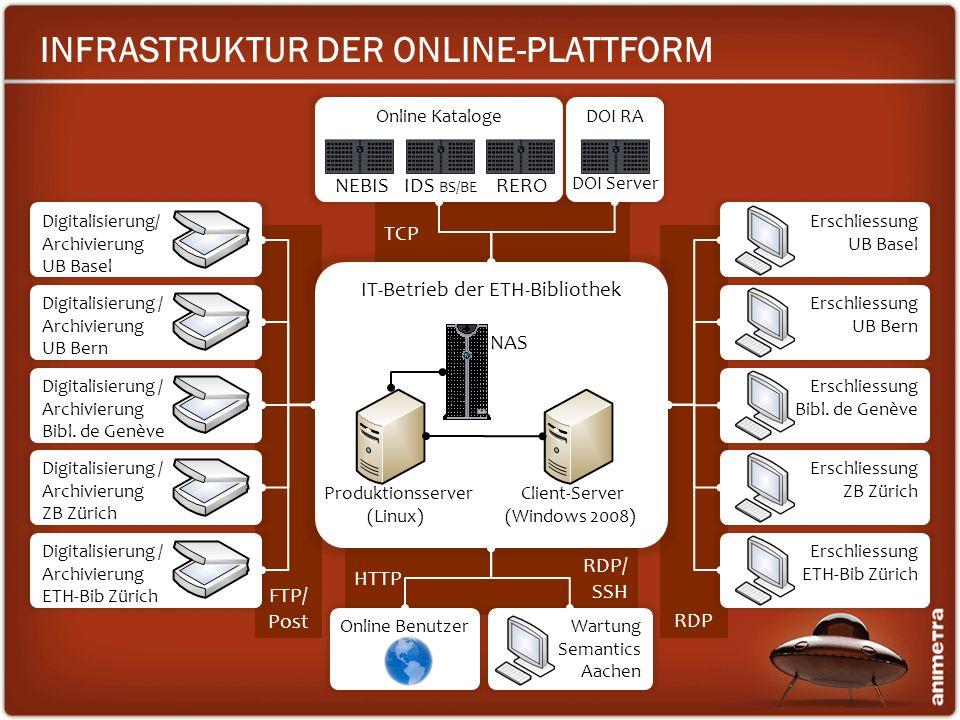 HTTP TCP RDP/ SSH RDP FTP/ Post IT-Betrieb der ETH-Bibliothek Produktionsserver (Linux) NAS INFRASTRUKTUR DER ONLINE-PLATTFORM Client-Server (Windows