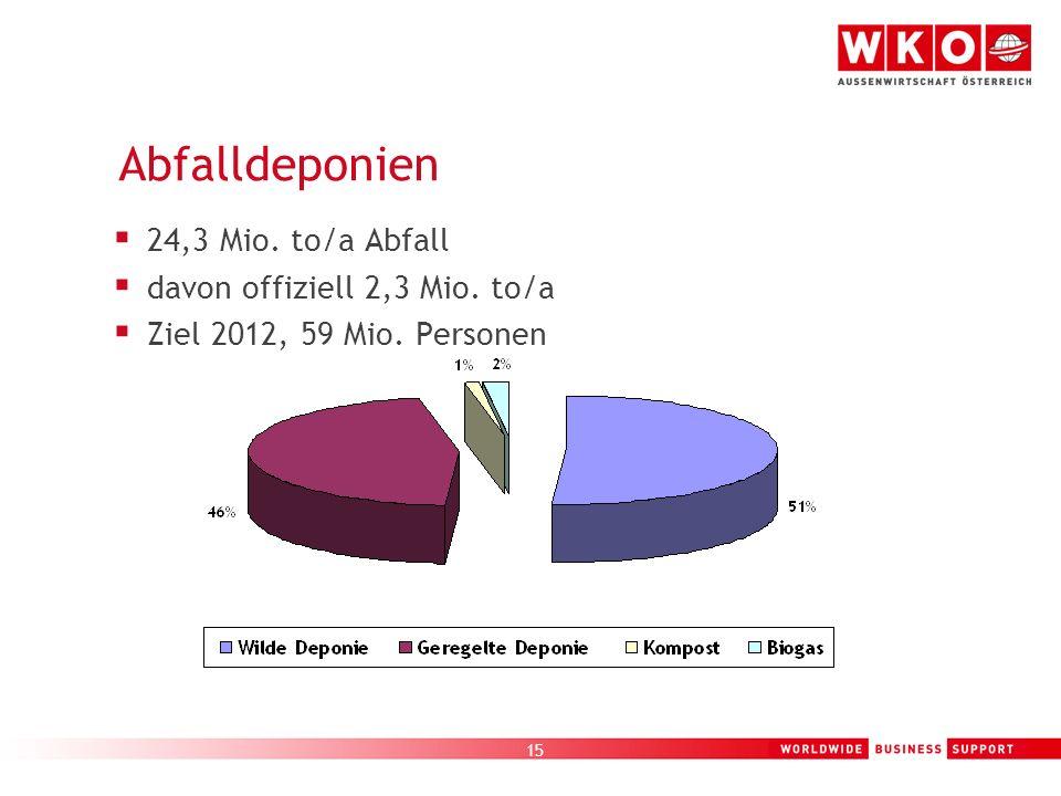 15 Abfalldeponien 24,3 Mio. to/a Abfall davon offiziell 2,3 Mio. to/a Ziel 2012, 59 Mio. Personen