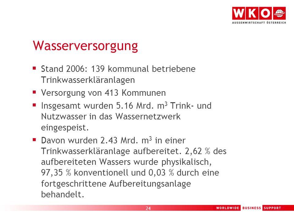 24 Wasserversorgung Stand 2006: 139 kommunal betriebene Trinkwasserkläranlagen Versorgung von 413 Kommunen Insgesamt wurden 5.16 Mrd. m 3 Trink- und N
