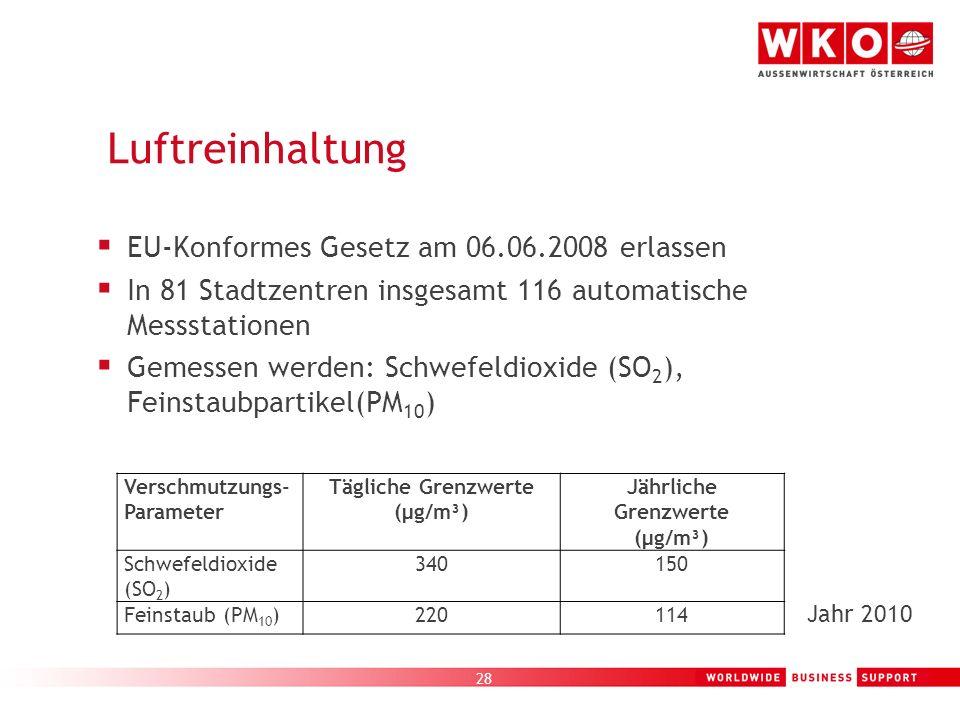 28 Luftreinhaltung EU-Konformes Gesetz am 06.06.2008 erlassen In 81 Stadtzentren insgesamt 116 automatische Messstationen Gemessen werden: Schwefeldio