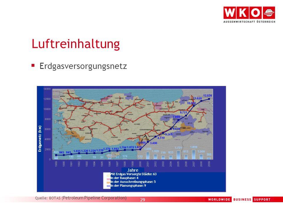 29 Luftreinhaltung Erdgasversorgungsnetz Erdgasnetz (km) Mit Erdgas Versorgte Städte: 63In der Bauphase: 4In der Ausschreibungsphase: 5In der Planungs
