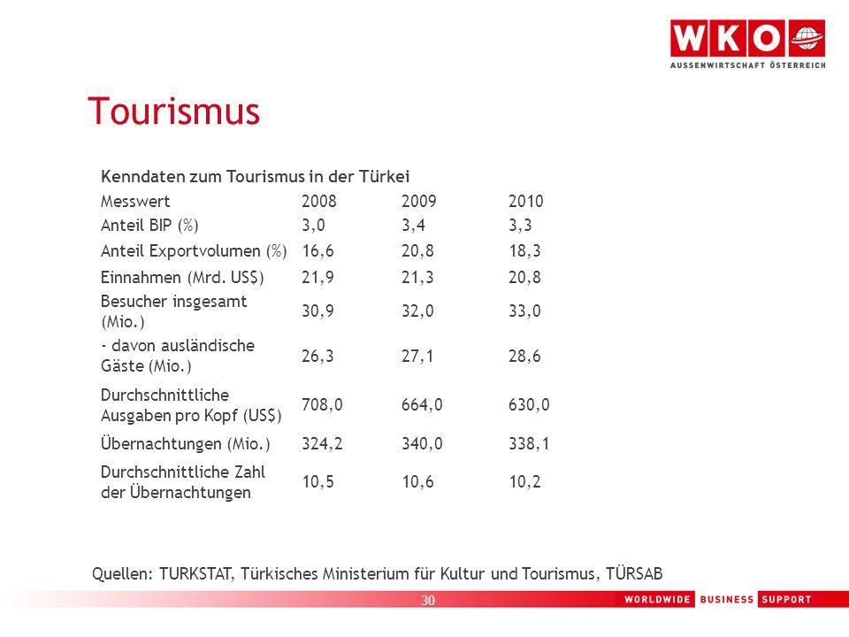 30 Tourismus Kenndaten zum Tourismus in der Türkei Messwert200820092010 Anteil BIP (%)3,03,43,3 Anteil Exportvolumen (%)16,620,818,3 Einnahmen (Mrd. U