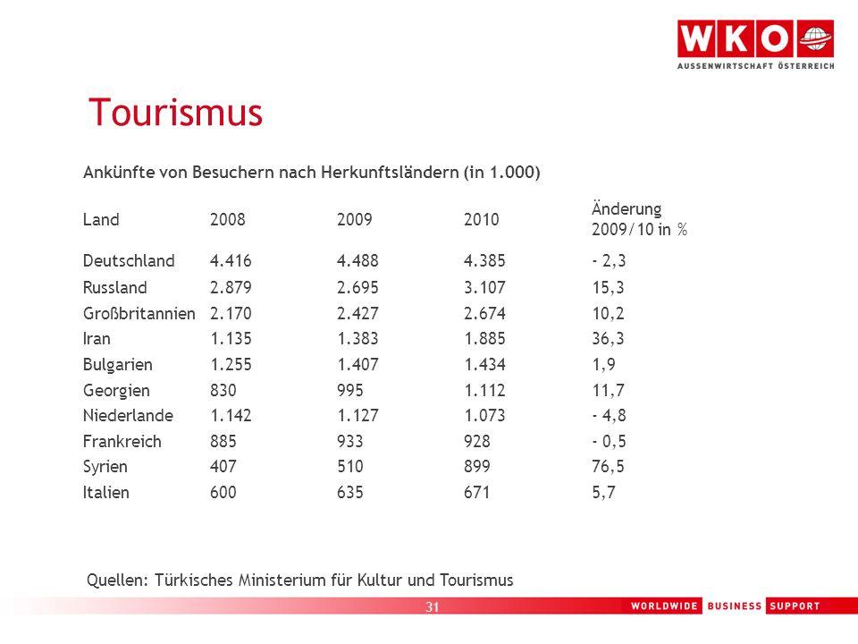 31 Tourismus Ankünfte von Besuchern nach Herkunftsländern (in 1.000) Land200820092010 Änderung 2009/10 in % Deutschland4.4164.4884.385- 2,3 Russland2.