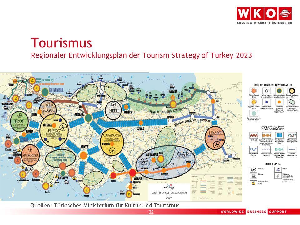 32 Tourismus Regionaler Entwicklungsplan der Tourism Strategy of Turkey 2023 Quellen: Türkisches Ministerium für Kultur und Tourismus