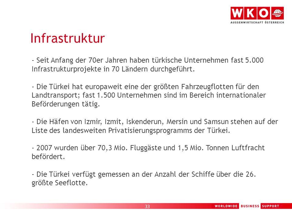 33 Infrastruktur - Seit Anfang der 70er Jahren haben türkische Unternehmen fast 5.000 Infrastrukturprojekte in 70 Ländern durchgeführt. - Die Türkei h