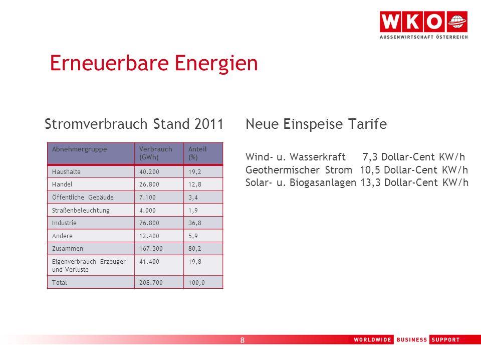 8 Erneuerbare Energien Stromverbrauch Stand 2011 AbnehmergruppeVerbrauch (GWh) Anteil (%) Haushalte40.20019,2 Handel26.80012,8 Öffentliche Gebäude7.10