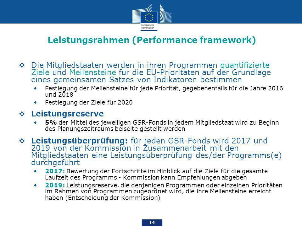 14 Leistungsrahmen (Performance framework) Die Mitgliedstaaten werden in ihren Programmen quantifizierte Ziele und Meilensteine für die EU-Prioritäten auf der Grundlage eines gemeinsamen Satzes von Indikatoren bestimmen Festlegung der Meilensteine für jede Priorität, gegebenenfalls für die Jahre 2016 und 2018 Festlegung der Ziele für 2020 Leistungsreserve 5% der Mittel des jeweiligen GSR-Fonds in jedem Mitgliedstaat wird zu Beginn des Planungszeitraums beiseite gestellt werden Leistungsüberprüfung: für jeden GSR-Fonds wird 2017 und 2019 von der Kommission in Zusammenarbeit mit den Mitgliedstaaten eine Leistungsüberprüfung des/der Programms(e) durchgeführt 2017: Bewertung der Fortschritte im Hinblick auf die Ziele für die gesamte Laufzeit des Programms - Kommission kann Empfehlungen abgeben 2019: Leistungsreserve, die denjenigen Programmen oder einzelnen Prioritäten im Rahmen von Programmen zugeordnet wird, die ihre Meilensteine erreicht haben (Entscheidung der Kommission)