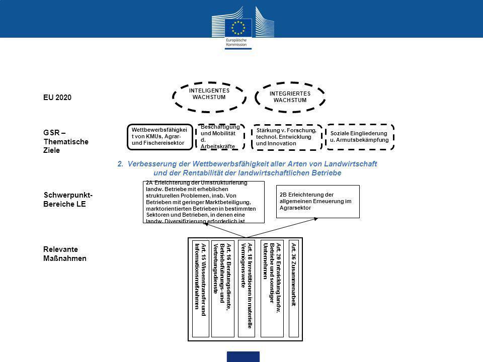 INTELIGENTES WACHSTUM Wettbewerbsfähigkei t von KMUs, Agrar- und Fischereisektor Beschäftigung und Mobilität d.