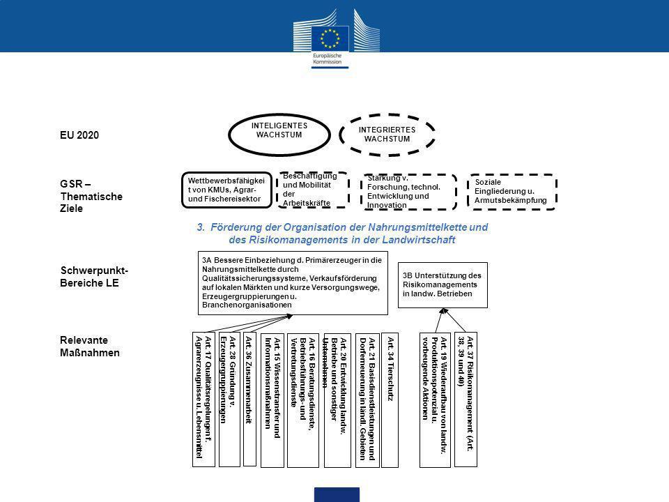 3. Förderung der Organisation der Nahrungsmittelkette und des Risikomanagements in der Landwirtschaft 3A Bessere Einbeziehung d. Primärerzeuger in die