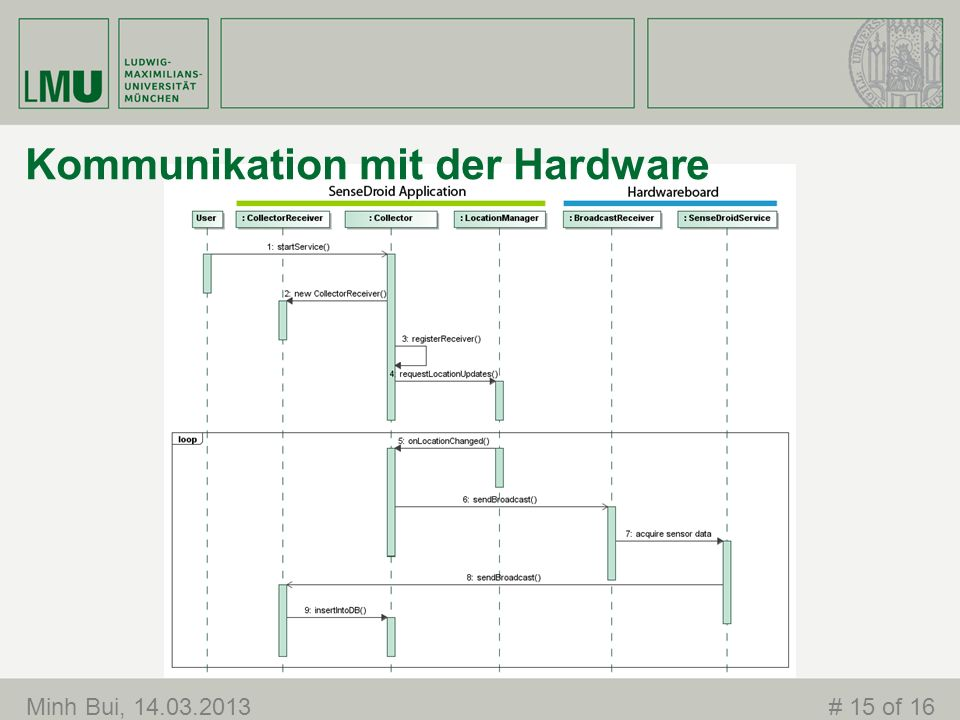 Minh Bui, 14.03.2013# 15 of 16 Kommunikation mit der Hardware
