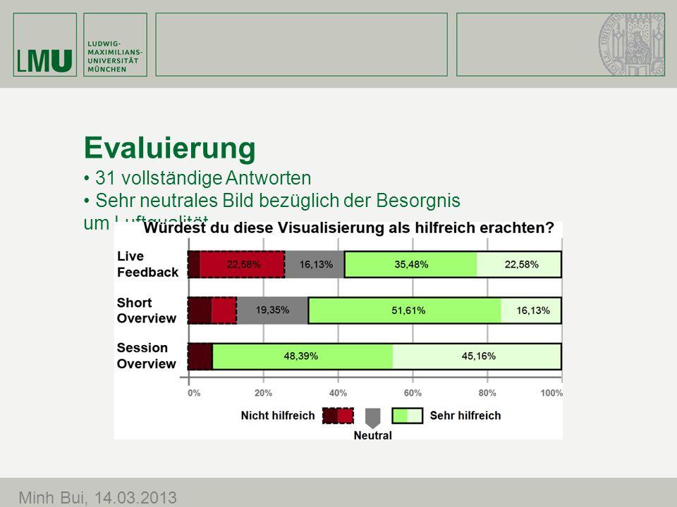 Evaluierung Minh Bui, 14.03.2013 31 vollständige Antworten Sehr neutrales Bild bezüglich der Besorgnis um Luftqualität