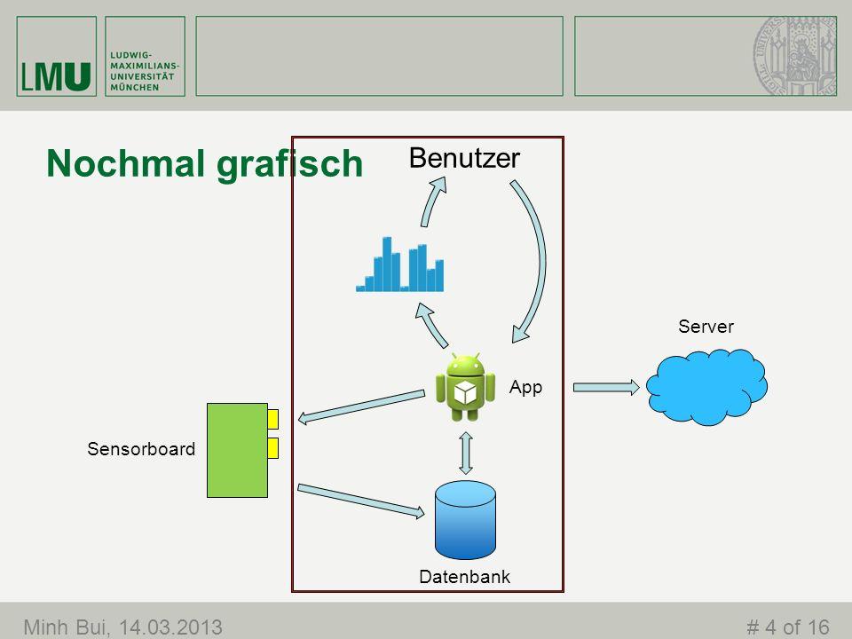 Minh Bui, 14.03.2013# 4 of 16 Nochmal grafisch Benutzer Sensorboard Server App Datenbank