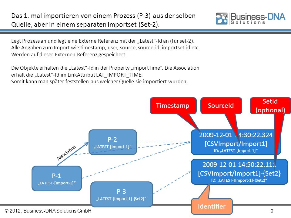 © 2012, Business-DNA Solutions GmbH 3 Das 2.
