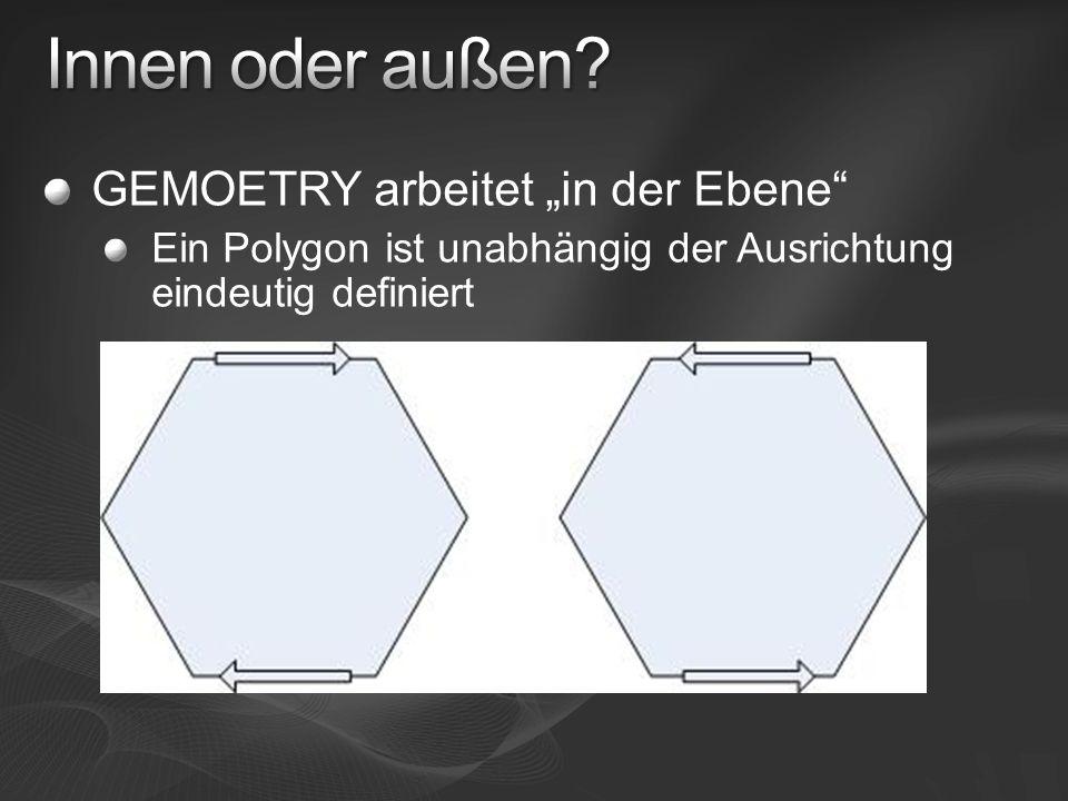 GEMOETRY arbeitet in der Ebene Ein Polygon ist unabhängig der Ausrichtung eindeutig definiert