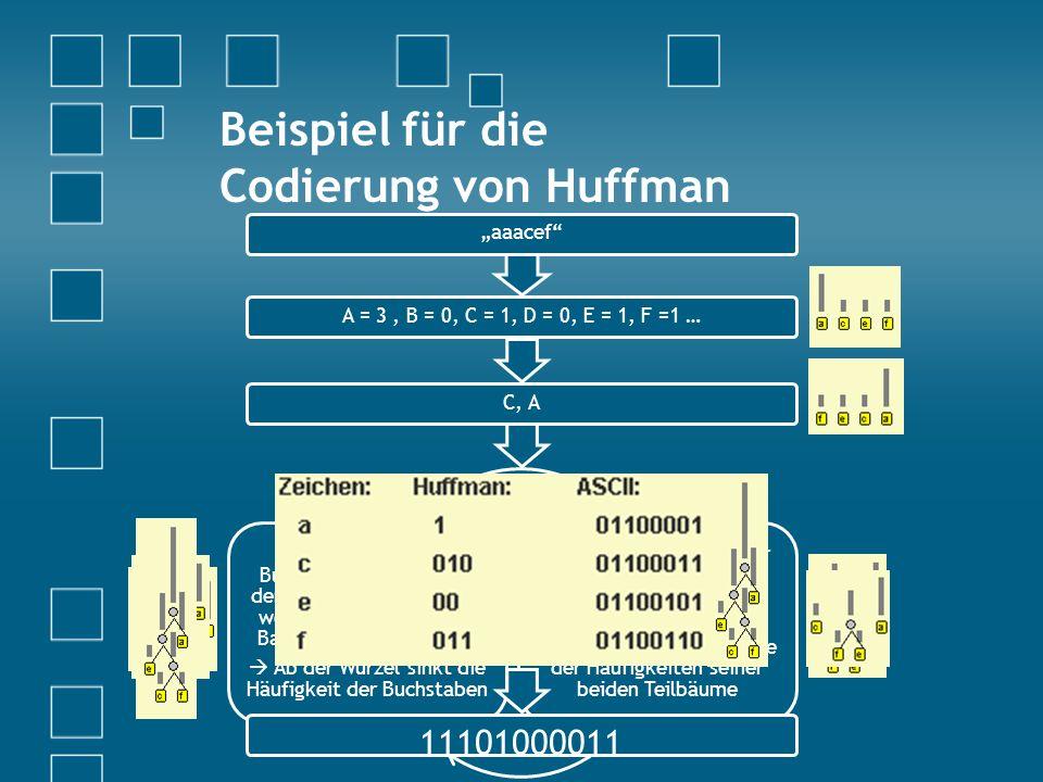 Beispiel für die Codierung von Huffman Die beiden Buchstaben/Bäume mit der geringsten Häufigkeit werden zu einem Binär- Baum zusammengefasst Ab der Wurzel sinkt die Häufigkeit der Buchstaben Dieser Baum wird wieder in die Liste der Häufigkeiten einsortiert Der Baum besitzt die Häufigkeit von der Summe der Häufigkeiten seiner beiden Teilbäume aaacefA = 3, B = 0, C = 1, D = 0, E = 1, F =1 …C, A 11101000011