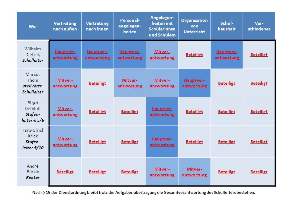 Übersicht Schulhaushalt Lehrmittelfreiheit Kopiergeld - Mitwirkung Etat Medienbildung - Mitwirkung Haushaltsausschuss Hans-Ulrich Krick – Stufenleiter 7 bis 10