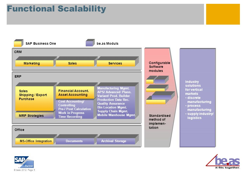 © beas 2012/ Page 5 Functional Scalability Office CRM ERP SAP Business Onebe.as Moduls MarketingSalesServices Configurable Software modules Standardis
