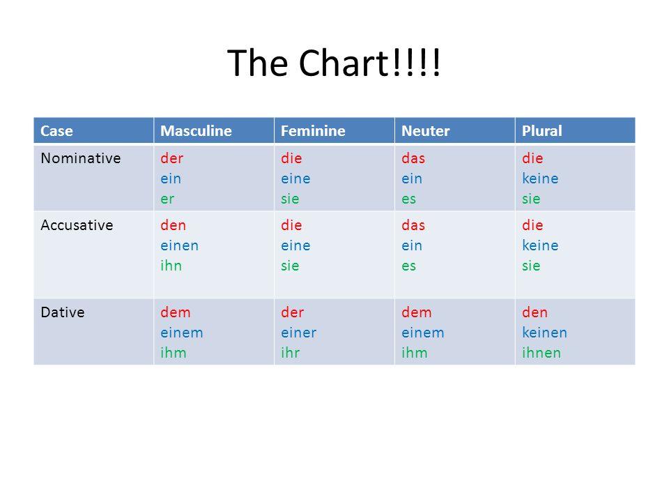 The Chart!!!! CaseMasculineFeminineNeuterPlural Nominativeder ein er die eine sie das ein es die keine sie Accusativeden einen ihn die eine sie das ei