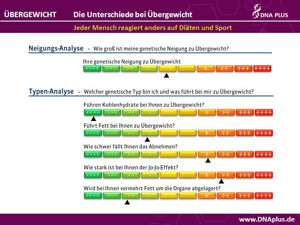 www.DNAplus.de ÜBERGEWICHTDie Unterschiede bei Übergewicht Jeder Mensch reagiert anders auf Diäten und Sport DNAPLUS