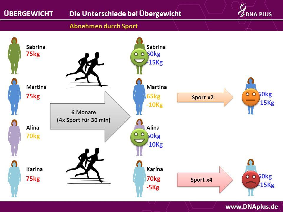 www.DNAplus.de ÜBERGEWICHTDie Unterschiede bei Übergewicht Abnehmen durch Sport DNAPLUS 75kg 70kg 75kg Sabrina Martina Alina Karina 6 Monate (4x Sport