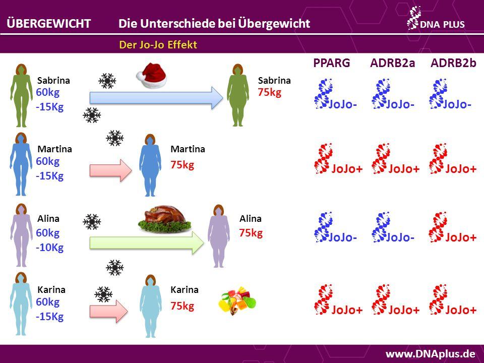 www.DNAplus.de ÜBERGEWICHTDie Unterschiede bei Übergewicht Abnehmen durch Kalorien-Reduktion DNAPLUS 75kg Sabrina Martina Alina Karina 6 Monate Diät -20% der Kalorien 6 Monate Diät -20% der Kalorien Sabrina Martina Alina Karina 70kg -5Kg 60kg -15Kg 65kg -10Kg 60kg -15Kg Kal- Kal+ Kal- Kal+ Kal- Kal+ PPARGADRB2bAPOA5