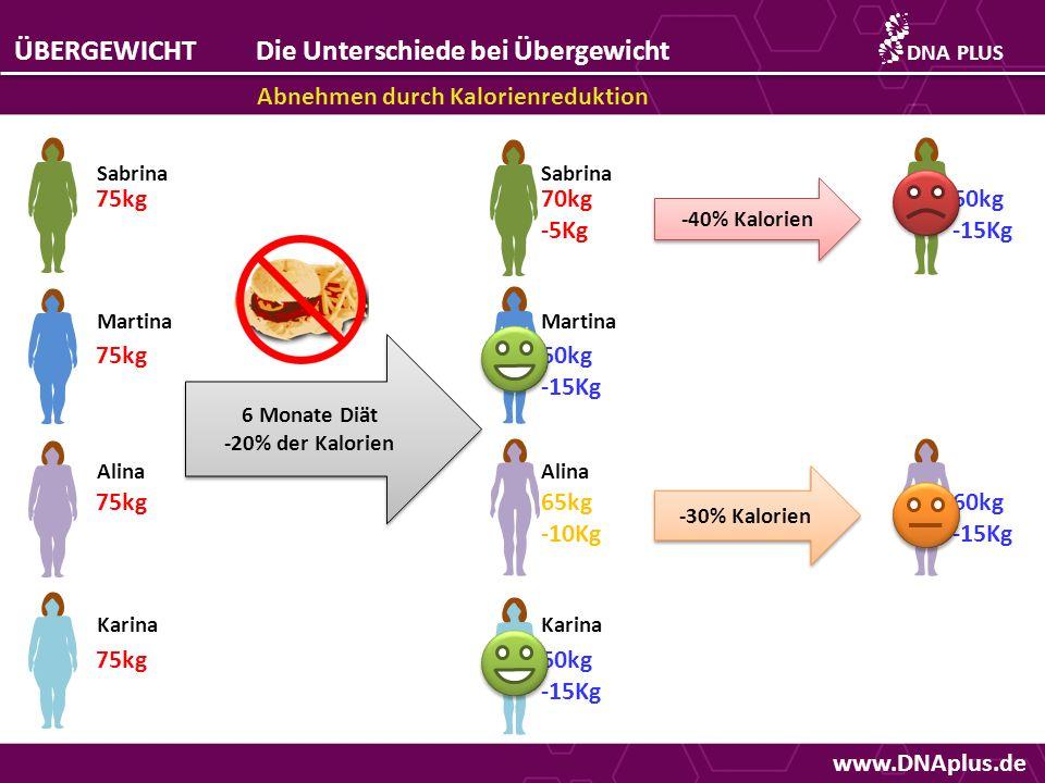 www.DNAplus.de ÜBERGEWICHTDie Unterschiede bei Übergewicht Abnehmen durch Kalorienreduktion DNAPLUS 75kg Sabrina Martina Alina Karina 6 Monate Diät -2