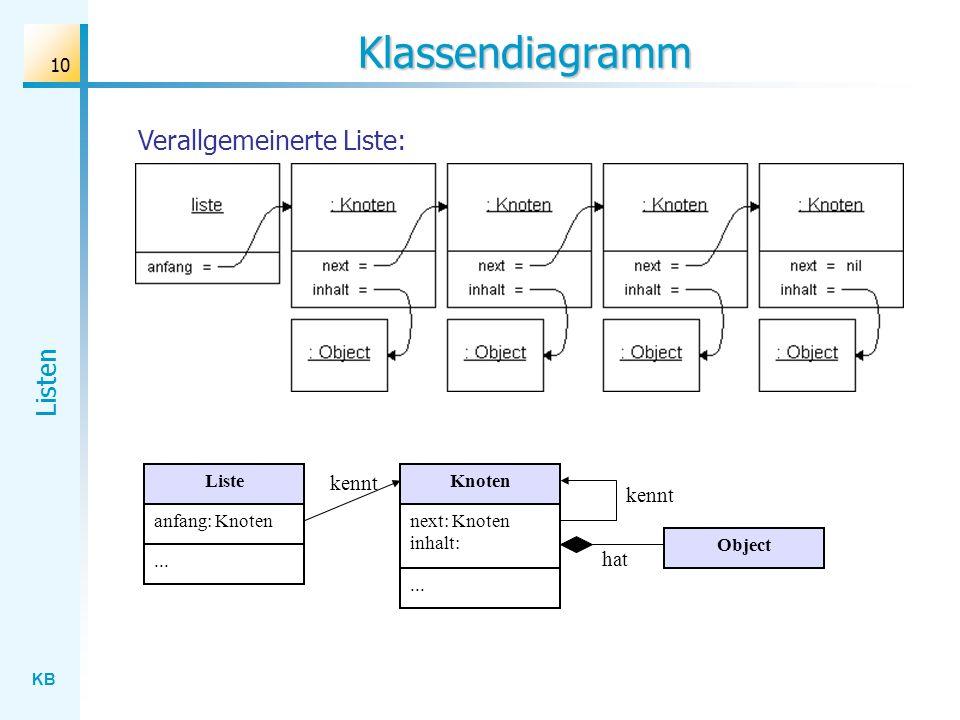 KB Listen 10 Klassendiagramm Liste anfang: Knoten...