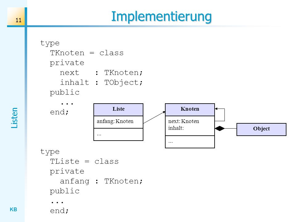 KB Listen 11 Implementierung type TKnoten = class private next : TKnoten; inhalt : TObject; public...