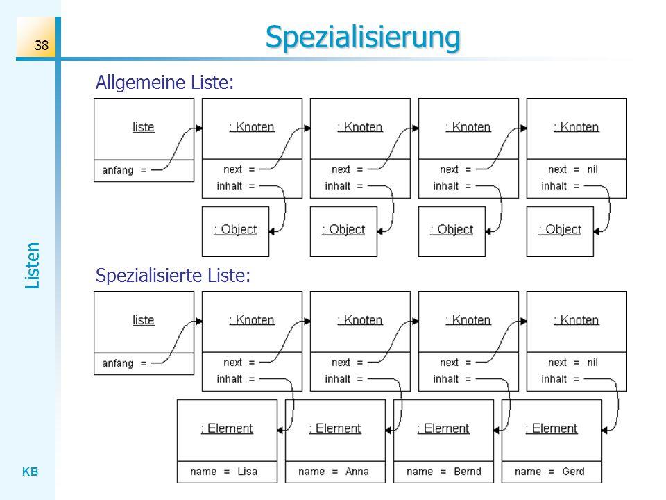 KB Listen 38 Spezialisierung Spezialisierte Liste: Allgemeine Liste: