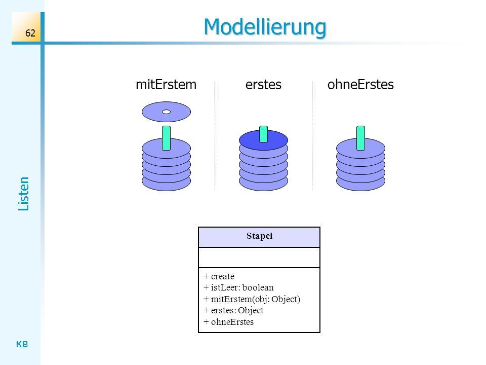 KB Listen 62 Modellierung mitErstemerstesohneErstes Stapel + create + istLeer: boolean + mitErstem(obj: Object) + erstes: Object + ohneErstes