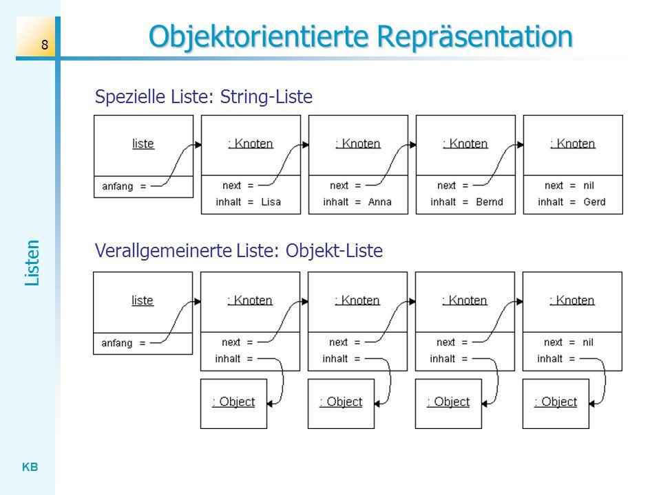 KB Listen 8 Objektorientierte Repräsentation Spezielle Liste: String-Liste Verallgemeinerte Liste: Objekt-Liste
