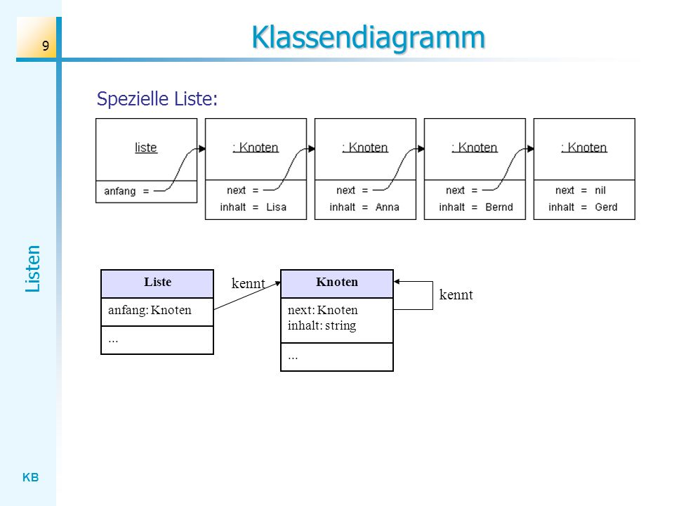 KB Listen 9 Klassendiagramm Liste anfang: Knoten...