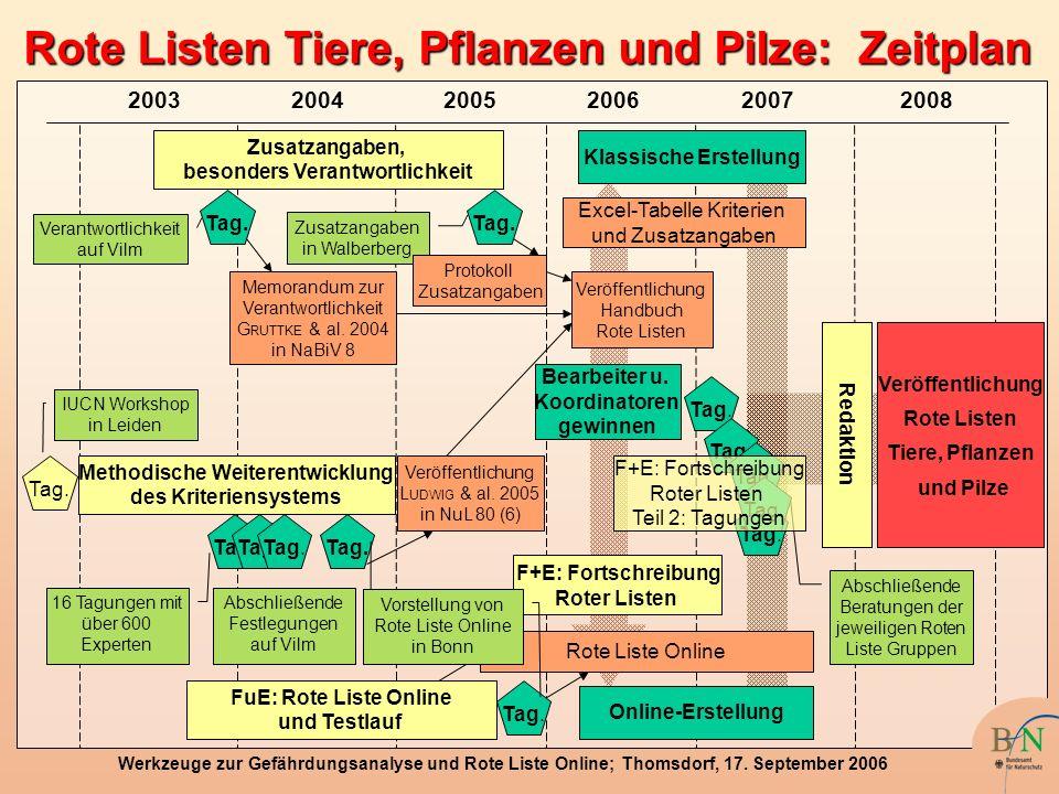 Werkzeuge zur Gefährdungsanalyse und Rote Liste Online; Thomsdorf, 17. September 2006 Rote Listen Tiere, Pflanzen und Pilze: Zeitplan 200320042005 FuE