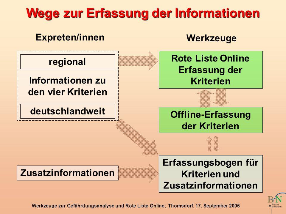 Werkzeuge zur Gefährdungsanalyse und Rote Liste Online; Thomsdorf, 17. September 2006 Wege zur Erfassung der Informationen Zusatzinformationen regiona
