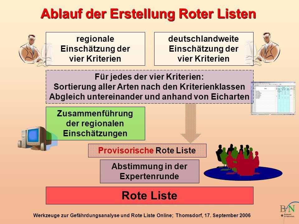 Werkzeuge zur Gefährdungsanalyse und Rote Liste Online; Thomsdorf, 17. September 2006 regionale Einschätzung der vier Kriterien Für jedes der vier Kri