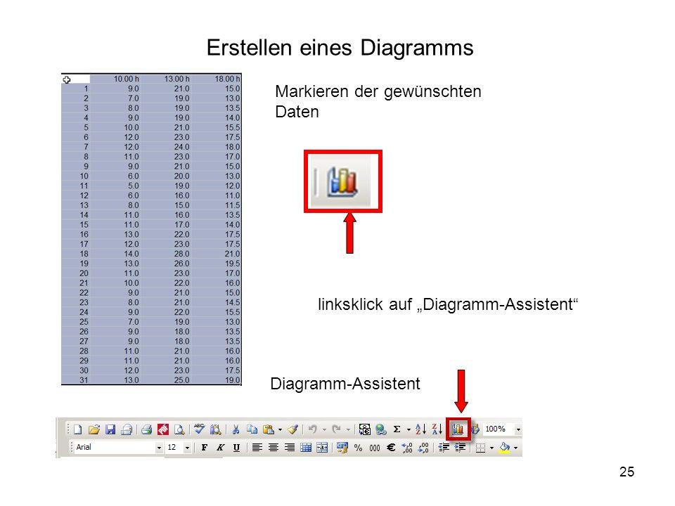 25 Erstellen eines Diagramms Markieren der gewünschten Daten linksklick auf Diagramm-Assistent Diagramm-Assistent