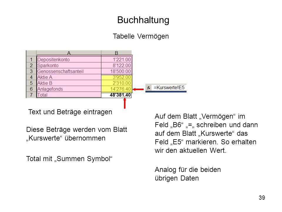 39 Buchhaltung Tabelle Vermögen Text und Beträge eintragen Diese Beträge werden vom Blatt Kurswerte übernommen Total mit Summen Symbol Auf dem Blatt Vermögen im Feld B6 = schreiben und dann auf dem Blatt Kurswerte das Feld E5 markieren.