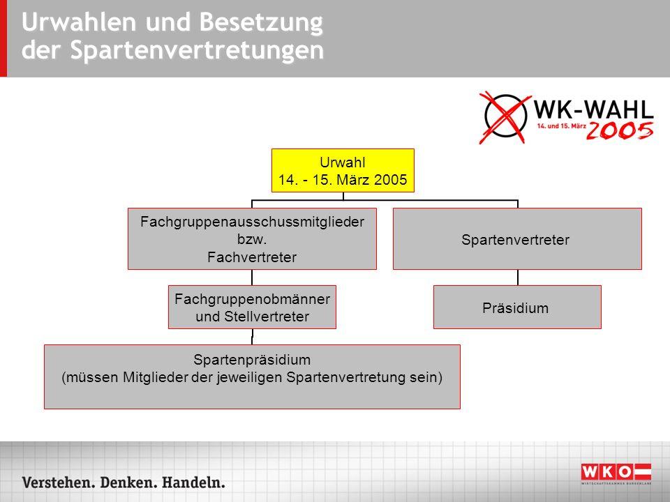 RECHTSGRUNDLAGEN Wirtschaftskammergesetz (WKG) BGBl.