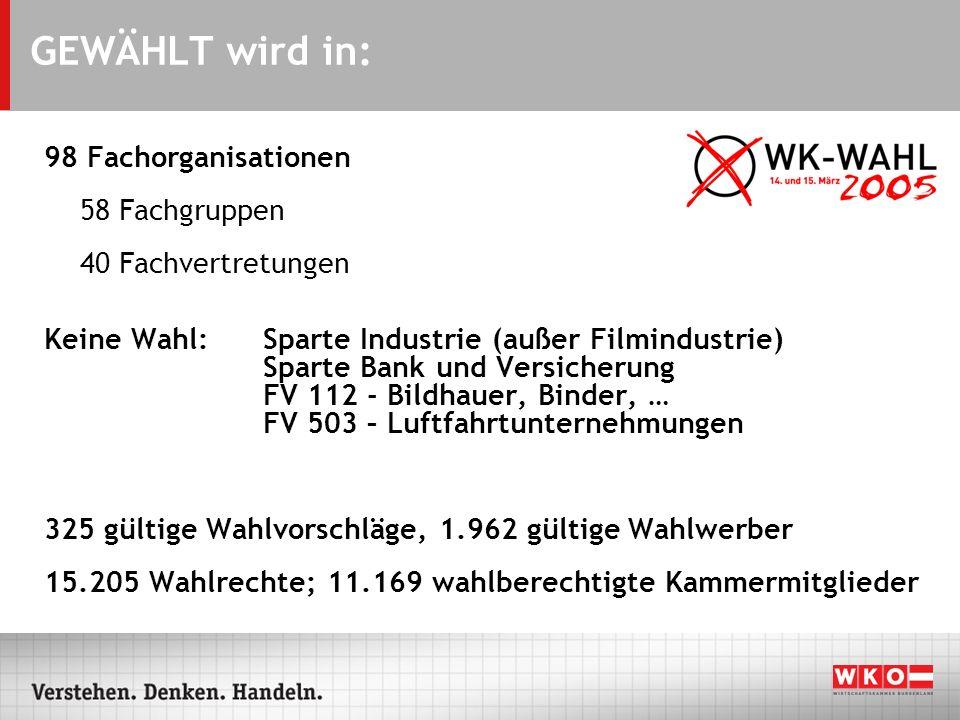 GEWÄHLT wird in: 98 Fachorganisationen 58 Fachgruppen 40 Fachvertretungen Keine Wahl: Sparte Industrie (außer Filmindustrie) Sparte Bank und Versicher