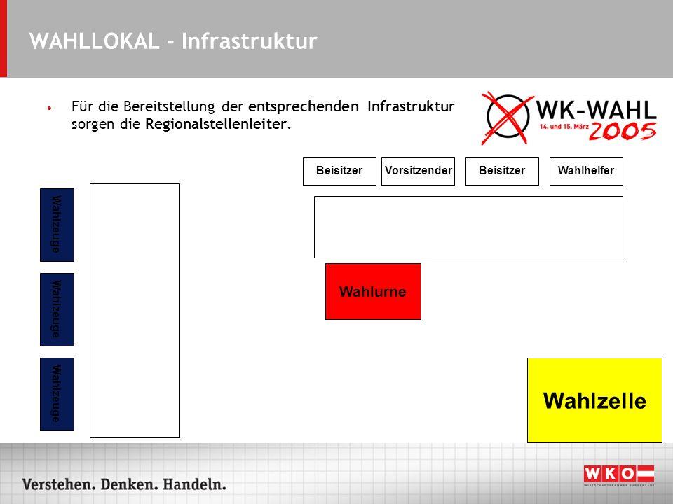 WAHLLOKAL - Infrastruktur Für die Bereitstellung der entsprechenden Infrastruktur sorgen die Regionalstellenleiter. VorsitzenderBeisitzer Wahlhelfer W
