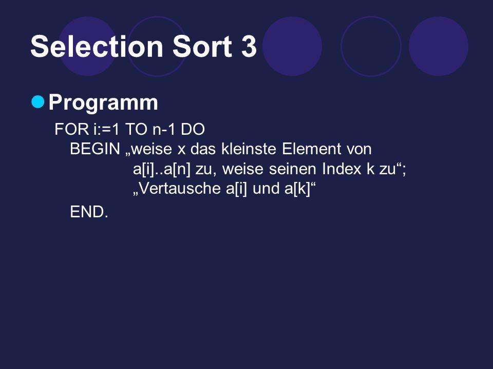 Selection Sort 3 Programm FOR i:=1 TO n-1 DO BEGIN weise x das kleinste Element von a[i]..a[n] zu, weise seinen Index k zu; Vertausche a[i] und a[k] END.