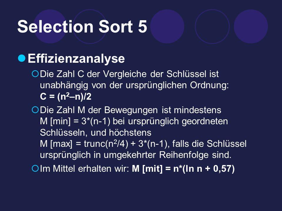 Selection Sort 5 Effizienzanalyse Die Zahl C der Vergleiche der Schlüssel ist unabhängig von der ursprünglichen Ordnung: C = (n 2 –n)/2 Die Zahl M der Bewegungen ist mindestens M [min] = 3*(n-1) bei ursprünglich geordneten Schlüsseln, und höchstens M [max] = trunc(n 2 /4) + 3*(n-1), falls die Schlüssel ursprünglich in umgekehrter Reihenfolge sind.